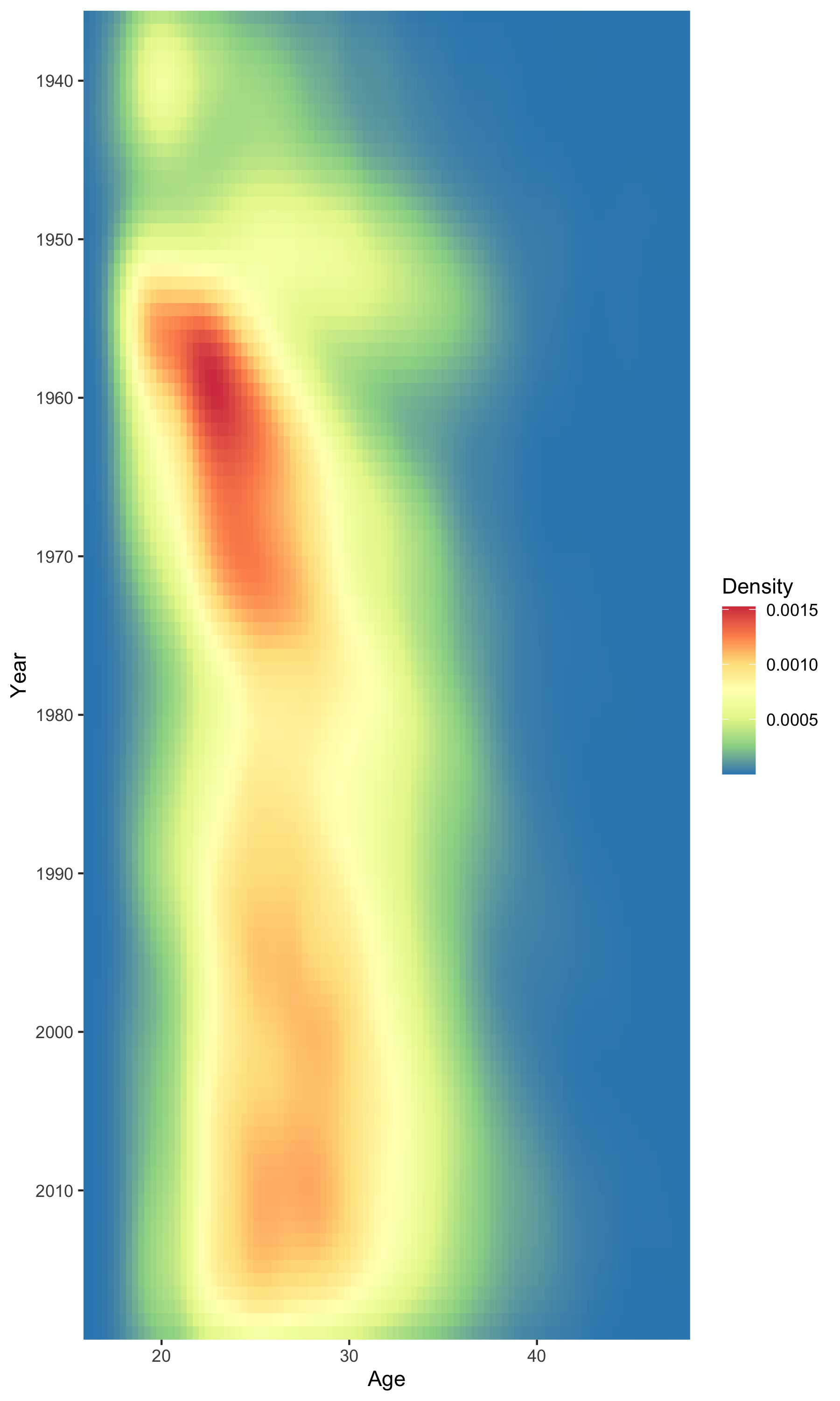 plot of chunk fig_density_2d_plot_Age_Year