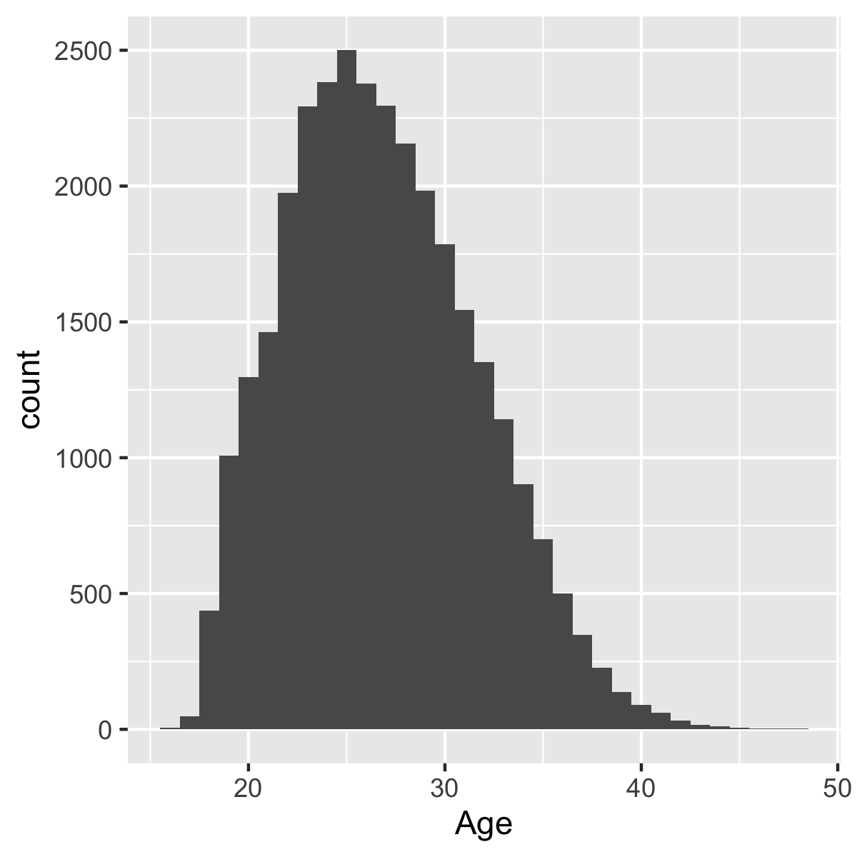 plot of chunk fig_histogram